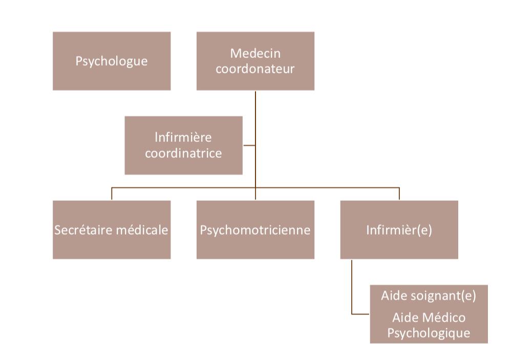 Organigramme médical de la maison de retraite sainte victoire Aix en Provence
